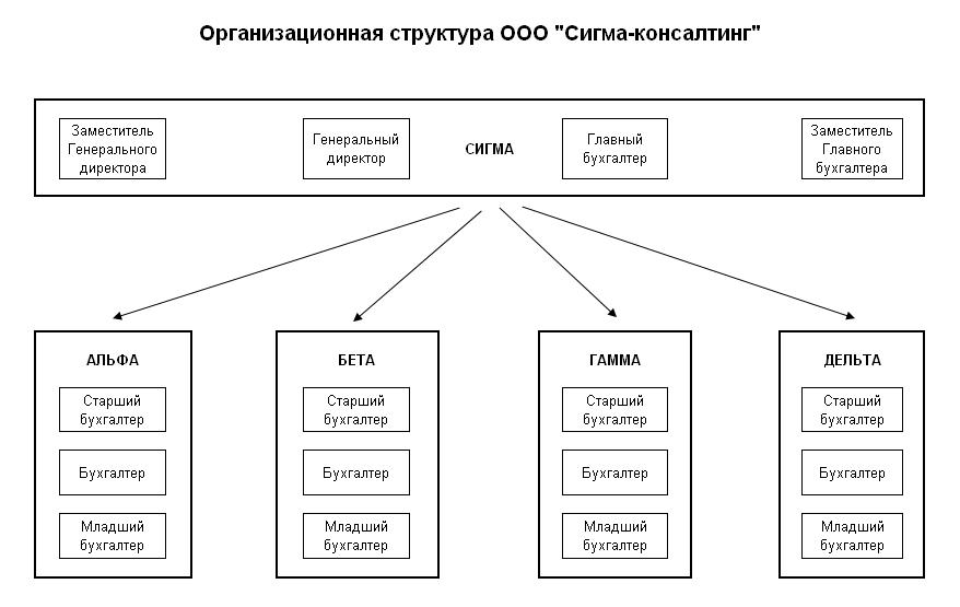 Организационная структура Бухгалтерский аутсорсинг Налоговый  ГЛАВНАЯ